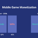 Mobile Gaming is a $50b Industry. But Only 5% of Players are Spending Money (Part 1)