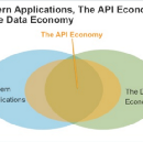 Swagger, the API Economy, REST, Linked Data, and a Semantic Web