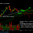 BTCUSD: Trade Setup for this week