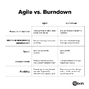 How We Build Products At Drift (The Burndown Framework)