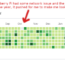 The day my Raspberry Pi failed at faking my GitHub activity