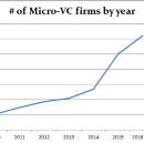 "The different ""flavors"" of Micro-VC"