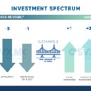 The Holistic Spectrum for Impact Investing