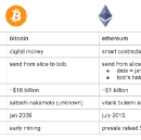 Differences between Bitcoin & Ethereum