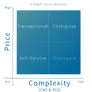 Self-service, Transactional or Enterprise? Challenges When Changing Your SaaS Sales Model