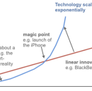Technology Scales. People Don't.