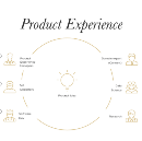 Think of it like this: We are a Product Experience Team (PXT)