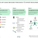 The 3 phases of the diabetes app market development and why publishers continue to struggle