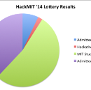 HackMIT '14 Lottery Results