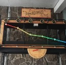 The Ye Olde Future Temper-O-Meter Shows the Forecast