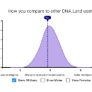Can we predict intelligence from genetic data?