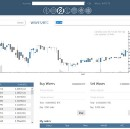 DEX on Waves as decentralized exchange with low fees for day traders and arbitrage