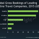Airbnb is Probably the Fourth-Largest Online Travel Company in the World