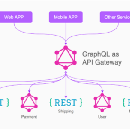 Sharing data in a Microservices Architecture using GraphQL