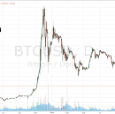 Sell Your Bitcoins Right Now