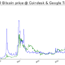 Bitcoin prices forecasting through google trends in Slack