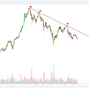 Bitcoin and why I think the downtrend line everyone keeps talking about is overrated.