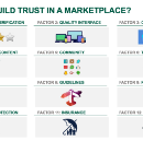 SV's Ultimate Guide to Building Trust (Happy Clients) in an Online Marketplace.