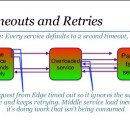Building Resilient and Fault Tolerant Applications with Micro