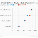 Privacy Goes Mainstream: People Take Action As Privacy Risks Increase