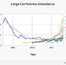 NIPS Accepted Papers Stats