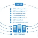 Using XMPP to Build a Cutting-edge Chat Module