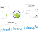 Is your Android Library, Lifecycle-Aware?