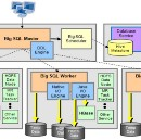 IBM Big SQL — HDP Support is Here!