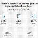 Publishing staple and digital paradox: The rise of editorial email newsletters