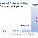 Silicon Valley is dead, Long live Silicon Valley