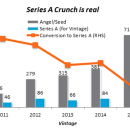Series A Crunch: Why and What's next?