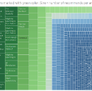 TOP 100 medium articles related with Artificial Intelligence / Machine Learning' / Deep Learning…