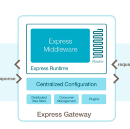 Q&A with Express Gateway Team: A Microservice API Gateway Built on Express