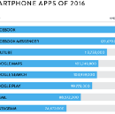 All of 2016's top mobile apps are owned by either Google or Facebook