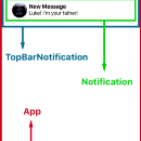 React Native: Facebook and Instagram-like top bar notifications with Animated lib