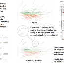 HindSight: Encouraging Exploration and Engagement in Data Visualization