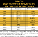 Bitcoin Continues Exponential Growth in 2016 :: Blockchain Letter, February 2017