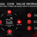NAGA Coin — a solid use case backed by a sustainable business model