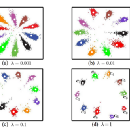Experiments with a New Loss Term Added to the Standard Cross entropy