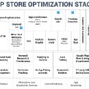 The App Store Optimization Stack [2/4]