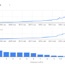 All the open source code in GitHub now shared within BigQuery: Analyze all the code!