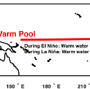 The lack of La Niña is a red herring…
