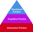 The Hierarchy of User Friction