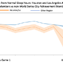 Investigating Sleep Patterns During the 2017 World Series