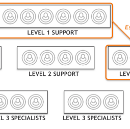 ITSM, DevOps, and why three-tier support should be replaced with Swarming.