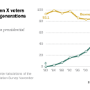 Millennials and Gen Xers outvoted Boomers and older generations in 2016 election