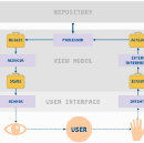 The Contract of the Model-View-Intent Architecture