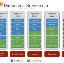 Pizza as a Service 2.0