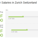 Eight reasons why I moved to Switzerland