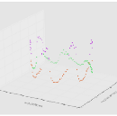 Morning, Afternoon, or Night? Clustering hours of the week using a data driven approach.